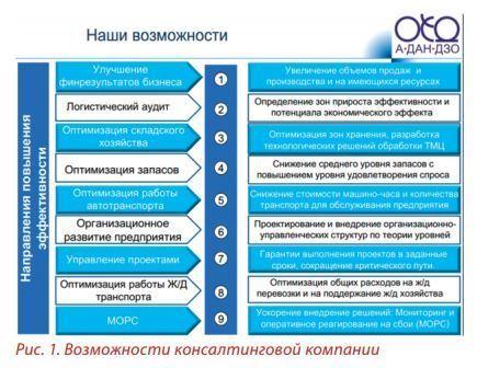 возможности консалтинговой компании рис. 1
