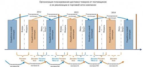 рис.2 Этапы планирования доставки товаров
