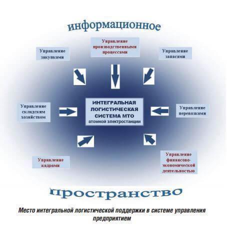 mesto_integralnoy_logisticheskoy_podderzhki