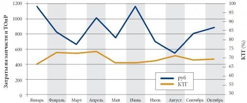 Рисунок 1. Сопоставление затрат на запчасти и ТОиР с КТГ (проект 2015 года, автопарк 150 машин).