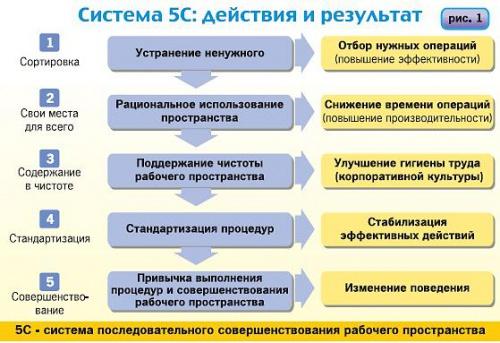 система_5с