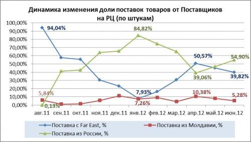 dinamika_izmenenya_doli_postavok_tovara_ot_Postavshchikov